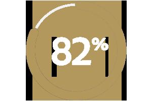 82% graphic